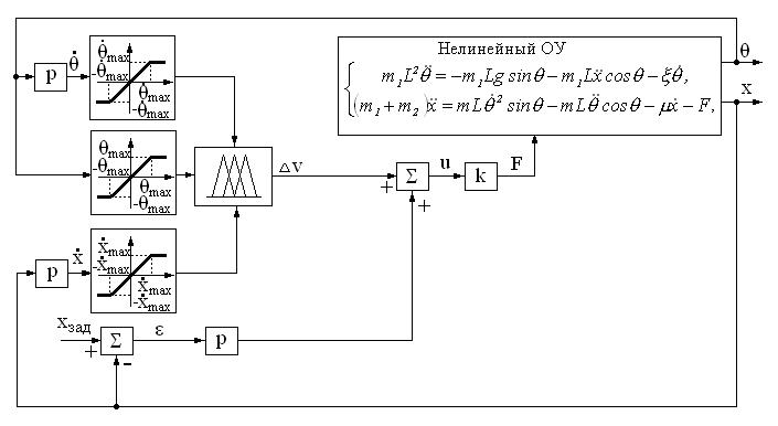 Структурная схема нечеткой САУ
